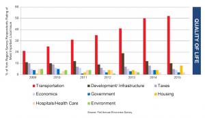 Source: Fall Annual Economics Survey