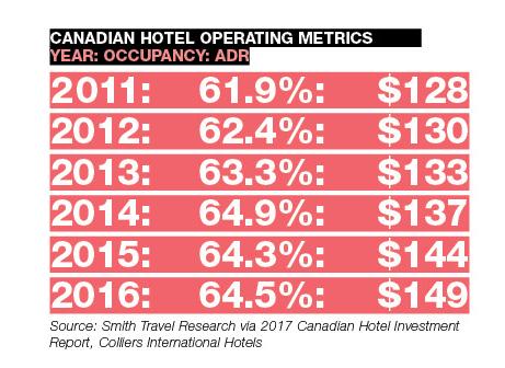 Canadian Hotel Operating Metrics
