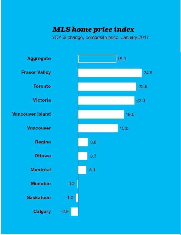 MLS home price index